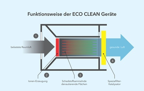 efs_eco_clean_funktion_web