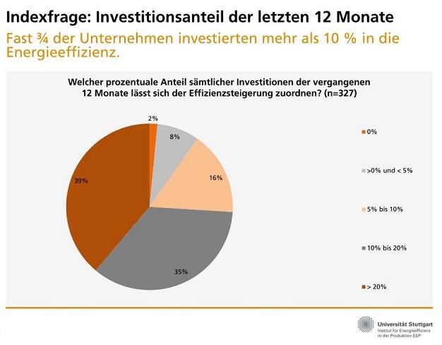 Ausgewählte Ergebnisse der Wintererhebung 2015, 2. Halbjahr (Grafik: Uni Stuttgart)