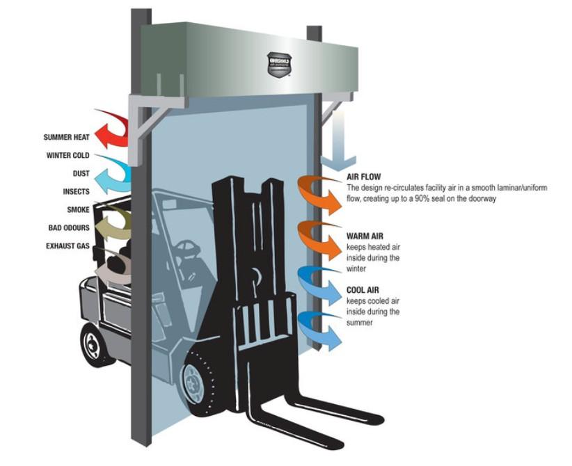 Enershield-Luftbarrieresystem (Bild: Florin – Gesellschaft für Lebensmitteltechnologie mbH)