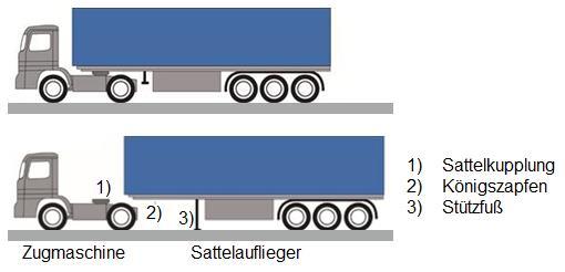 Bildunterschrift: Zugmaschine mit Sattelauflieger Bildquelle: LKZ Prien GmbH