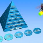 FAS-Sicherheitspyramide
