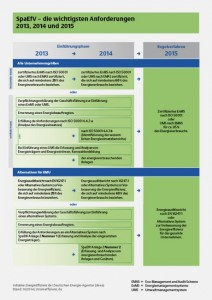 SpaEfV - die wichtigsten Anforderungen 2013, 2014 und 2015. (Quelle:dena)