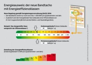 DENA Grafik Energieausweis