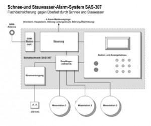 Die Dachlastüberwachung mit SAS-307 erfolgt mit drei kreisrunden Messstationen. Bild: tbm