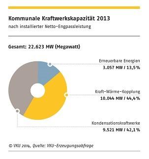 Kommunale Kraftwerkskapazität 2013 (Foto: VKU)