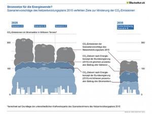 """Infografik """"Stromnetze für die Energiewende? Szenarienvorschläge des Netzentwicklungsplans 2015 verfehlen Ziele zur Minderung der CO2-Emissionen"""" des Öko-Instituts"""